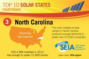 Graphic courtesy SEIA North Carolina ranked third in the nation in 2013 for solar installations, according to the Solar Energy Industries Association (SEIA).