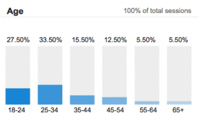 The average age of the PeeDeePost.com reader covers a wide spectrum compared to traditional print newspapers, which generally have overwhelmingly older readers.