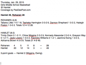 Click on image for larger version of box score.