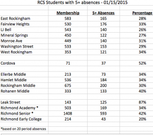 Click on image for larger version. These figures show student attendance, by school, for the first two academic semesters.