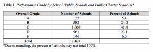 A look at how schools across the state fared on the School Report Card.