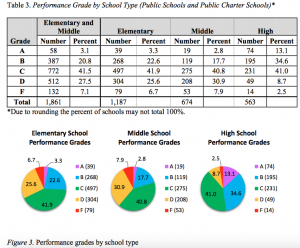 A comparison of student performance between public schools and charter schools.