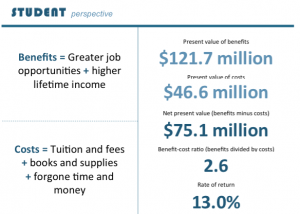 This image shows the return on investment of an education at Richmond Community College for the student.