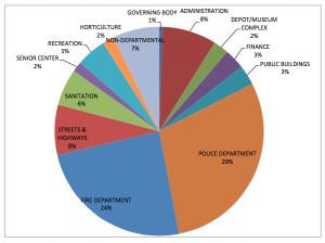 Fifty-three percent of the city's proposed FY 2016 budget will go towards police and fire services.