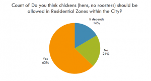 More than six out of every 10 respondents to a survey on a proposed chicken ordinance in the city of Frostburg indicated they preferred hens be allowed in city limits, with conditions on lot sizes and quantity.