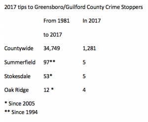 This table shows tips submitted from Northwest Guilford County municipalities since the Crime Stoppers program came to the county in 1981. The second column shows 2017 tip submission figures.